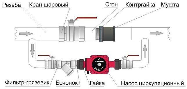 Насос на отопление в сборе Д25, комплект. г.Павлодар