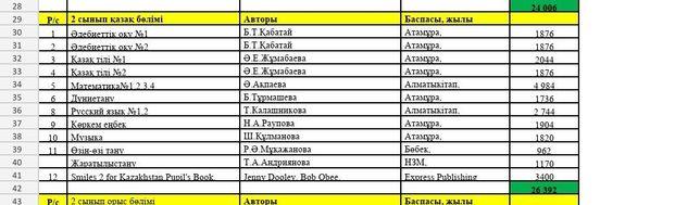 Атамура  2 класс кітаптар аламын