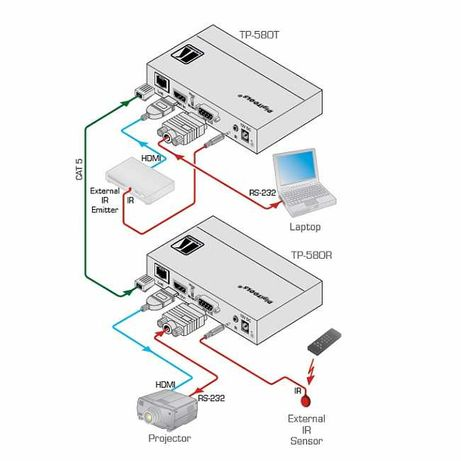 Передатчик Kramer TP-580T HDMI