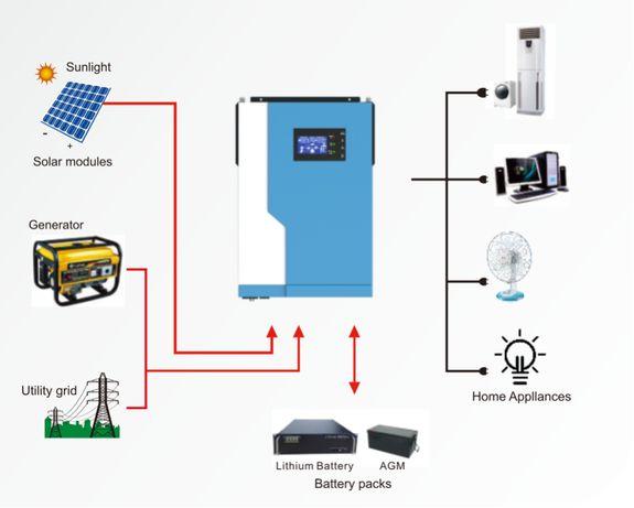 Invertor solar Offgrid 24V 3.5Kw 7Kw Sinus Pur Cu Regulator MPPT 100A