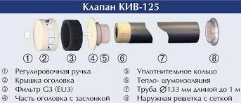 Клапан приточной вентиляции КПВ 125 , КИВ 125. Приточная вентиляция.