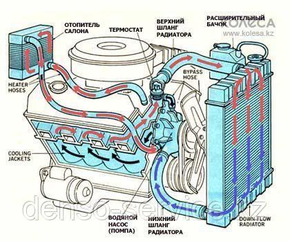 Аппаратная промывка системы охлаждения, основной радиатор, печка, блок