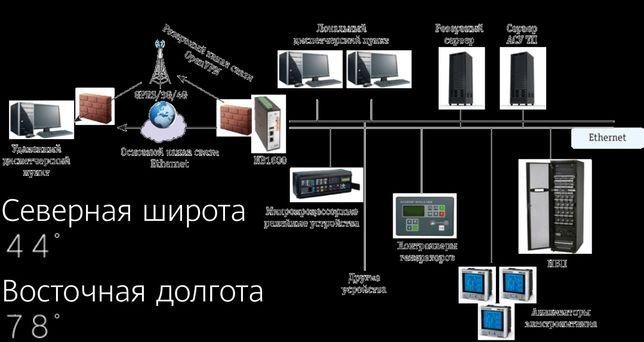 КИПиА Автоматика и автоматизация