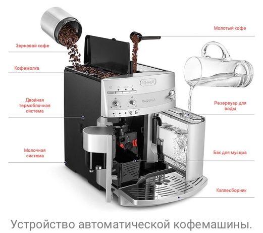 Очистка автоматических кофе машин