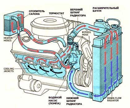 Промывка радиатора системы охлождения