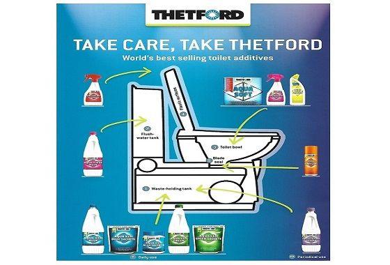 Solutii THETFORD pentrut WC ecologic de rulota
