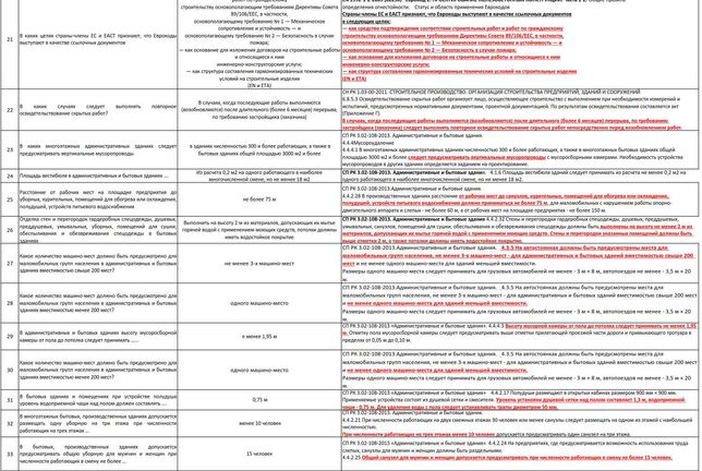 ответы на тесты авторский и технический надзоры